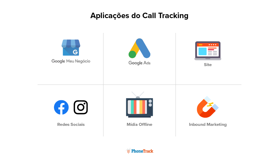 aplicacoes do call tracking phonetrack