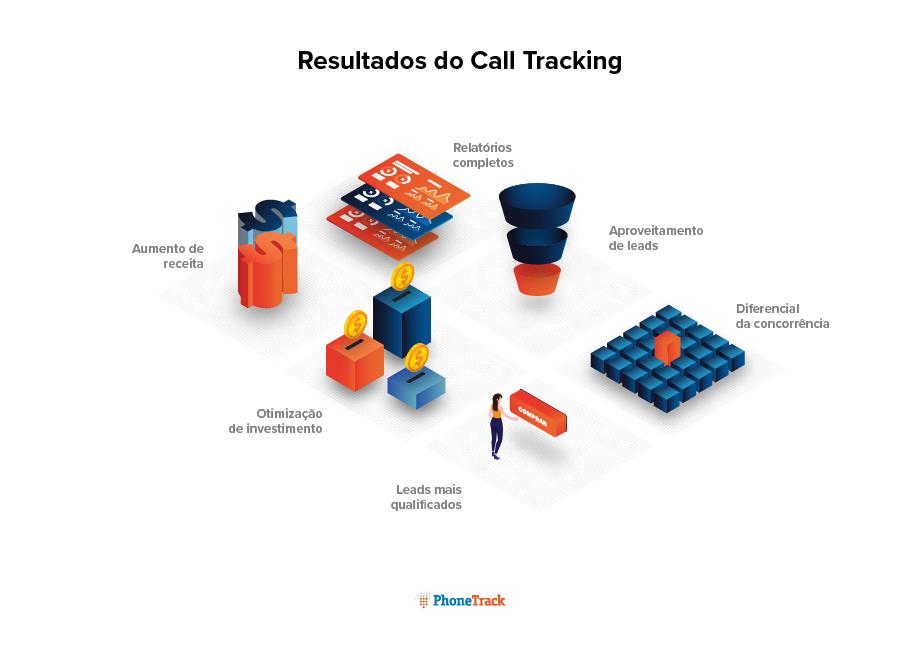 Resultados-do-Call-Tracking-PhoneTrack